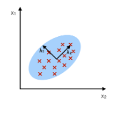 Principal component analysis; graph explaining dimensionality reduction in PCA