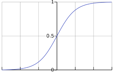 sigmoid function, sigmoid graph for logistic regression