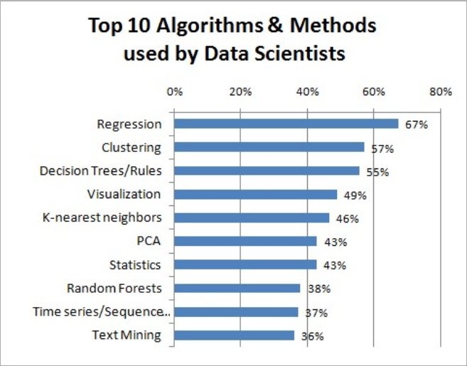 top machine learning algorithms and techniques graph