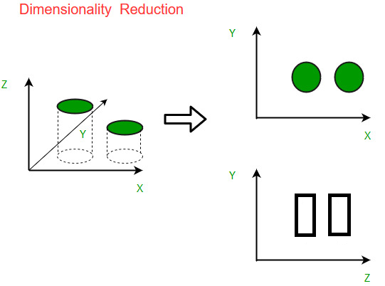dimensionality reduction graph
