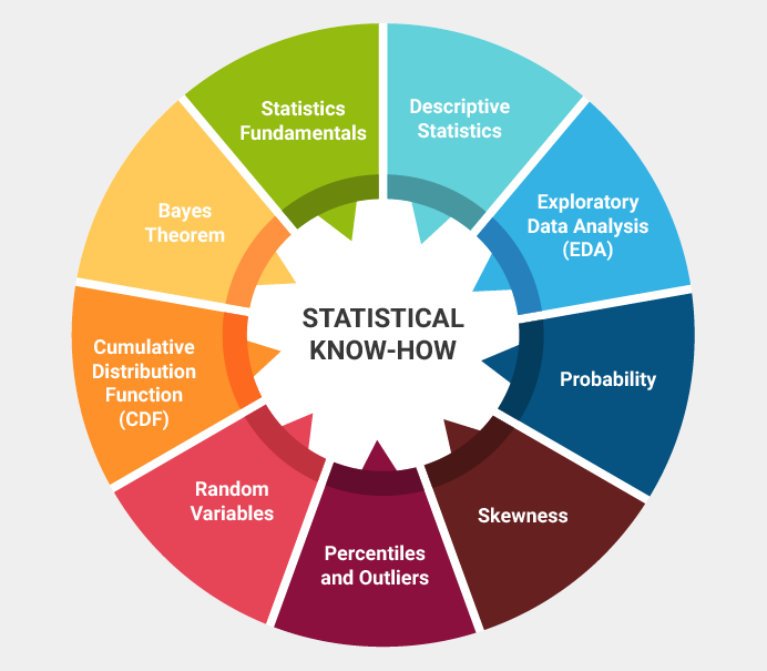 Statistical skills for data science free online course