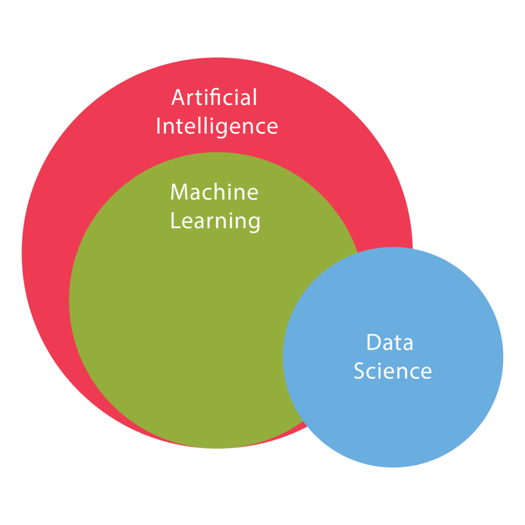 How are data science, machine learning and artificial intelligence related?