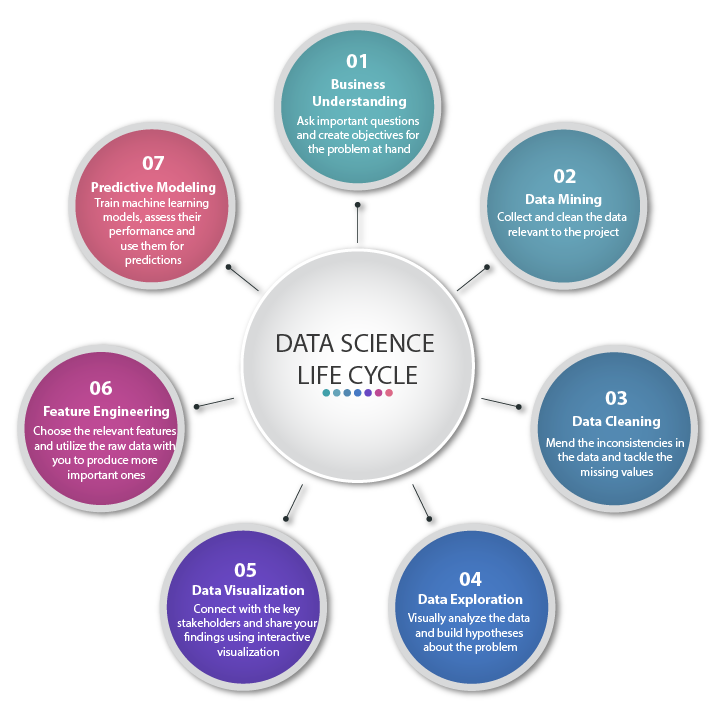 Data Science Lifecycle - INSAID Blog